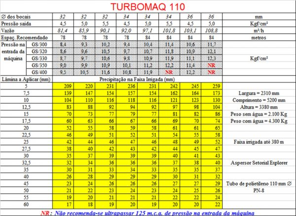 tabelaturbomaq110